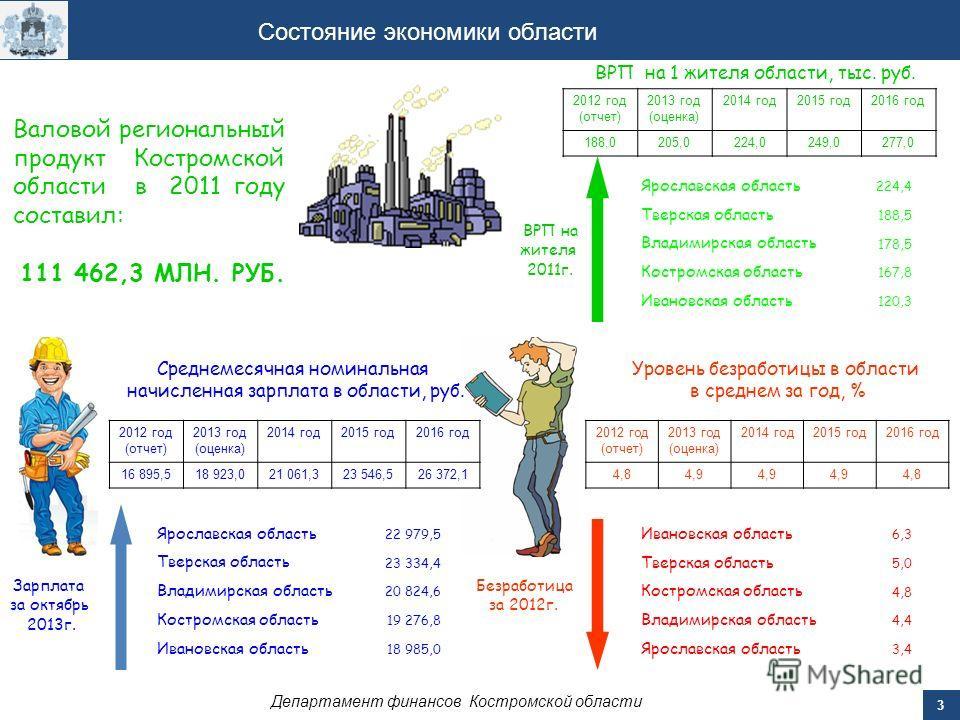 3 Состояние экономики области Уровень безработицы в области в среднем за год, % Валовой региональный продукт Костромской области в 2011 году составил: 111 462,3 МЛН. РУБ. 2012 год (отчет) 2013 год (оценка) 2014 год 2015 год 2016 год 188,0205,0224,024