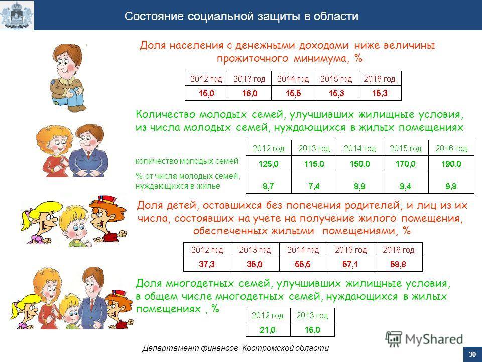 30 Департамент финансов Костромской области Состояние социальной защиты в области Доля населения с денежными доходами ниже величины прожиточного минимума, % Доля многодетных семей, улучшивших жилищные условия, в общем числе многодетных семей, нуждающ