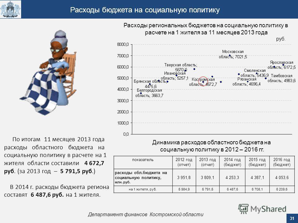 31 Департамент финансов Костромской области Расходы бюджета на социальную политику По итогам 11 месяцев 2013 года расходы областного бюджета на социальную политику в расчете на 1 жителя области составили 4 672,7 руб. (за 2013 год – 5 791,5 руб.) В 20