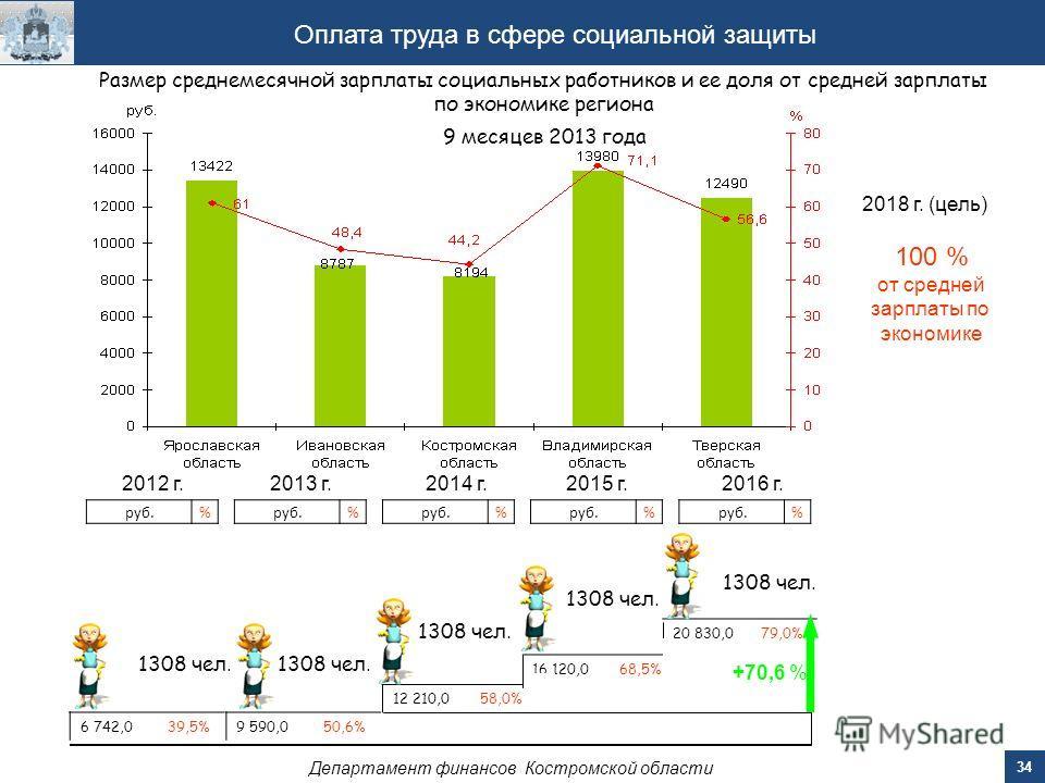 34 Департамент финансов Костромской области Оплата труда в сфере социальной защиты 2014 г.2015 г.2016 г. 12 210,0 58,0% 16 120,0 68,5% 20 830,0 79,0% руб.% % % Размер среднемесячной зарплаты социальных работников и ее доля от средней зарплаты по экон