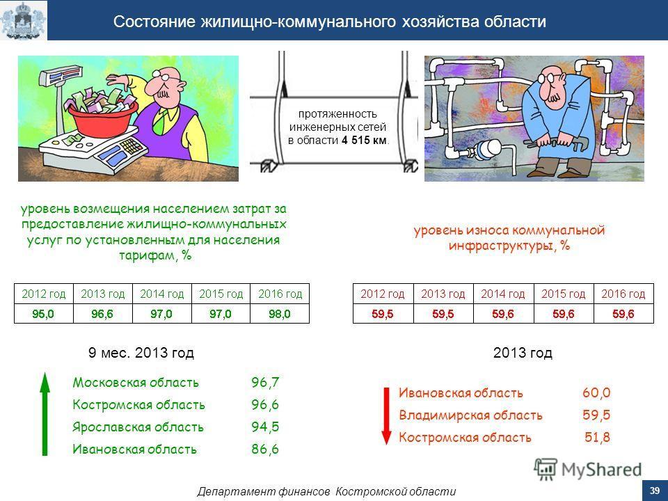 Департамент финансов Костромской области 39 Состояние жилищно-коммунального хозяйства области уровень износа коммунальной инфраструктуры, % уровень возмещения населением затрат за предоставление жилищно-коммунальных услуг по установленным для населен