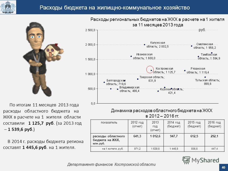 40 Департамент финансов Костромской области Расходы бюджета на жилищно-коммунальное хозяйство По итогам 11 месяцев 2013 года расходы областного бюджета на ЖКХ в расчете на 1 жителя области составили 1 125,7 руб. (за 2013 год – 1 539,6 руб.) В 2014 г.