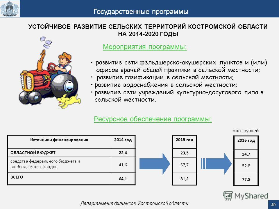 49 Департамент финансов Костромской области Государственные программы Мероприятия программы: Ресурсное обеспечение программы: Источники финансирования 2014 год ОБЛАСТНОЙ БЮДЖЕТ 22,4 средства федерального бюджета и внебюджетных фондов 41,6 ВСЕГО 64,1