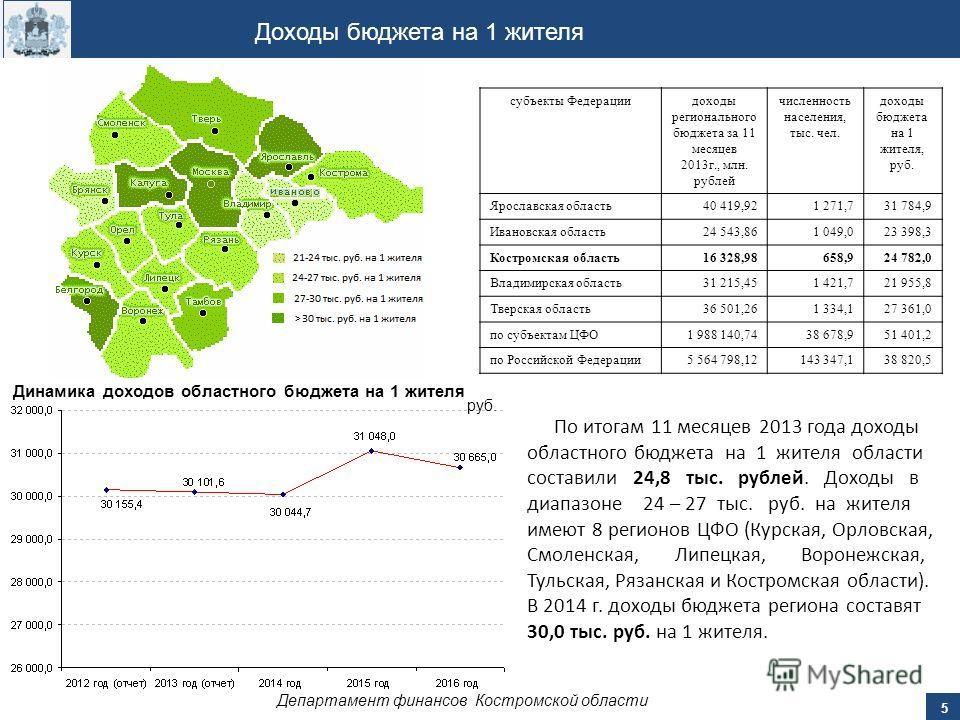 Доходы бюджета на 1 жителя руб. По итогам 11 месяцев 2013 года доходы областного бюджета на 1 жителя области составили 24,8 тыс. рублей. Доходы в диапазоне 24 – 27 тыс. руб. на жителя имеют 8 регионов ЦФО (Курская, Орловская, Смоленская, Липецкая, Во
