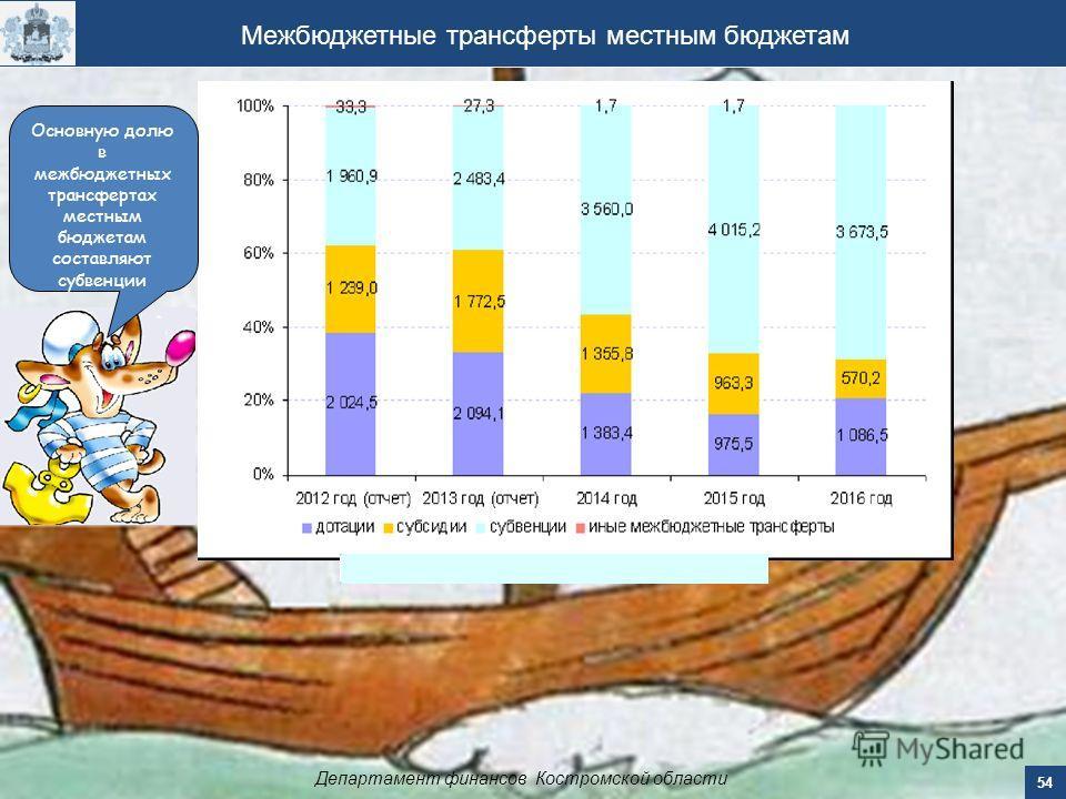 Межбюджетные трансферты местным бюджетам Департамент финансов Костромской области 54 Основную долю в межбюджетных трансфертах местным бюджетам составляют субвенции