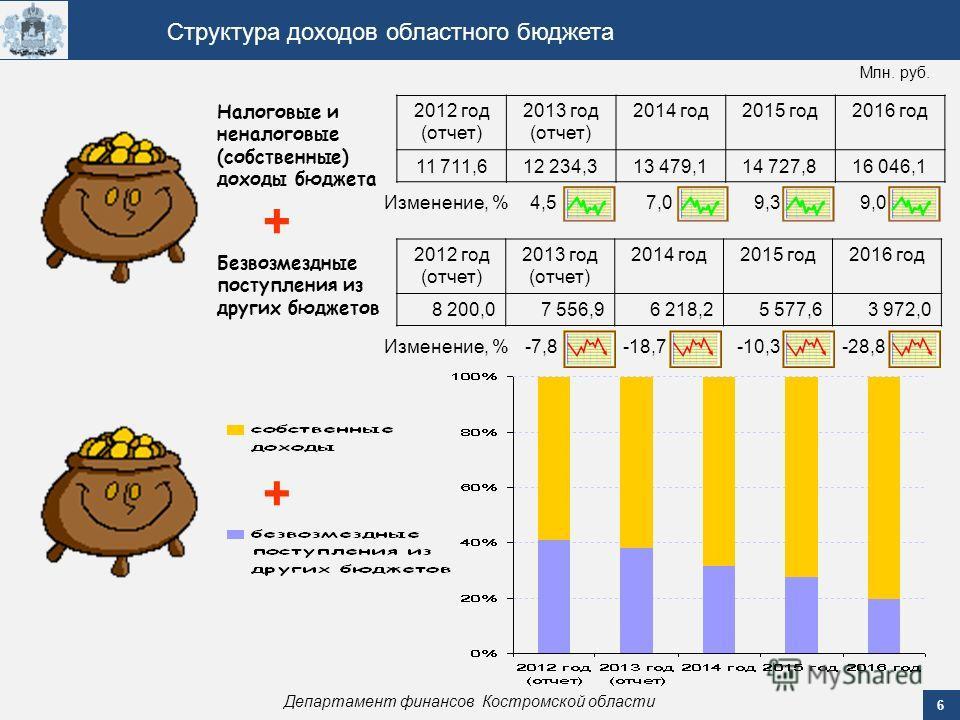 6 Департамент финансов Костромской области Структура доходов областного бюджета 2012 год (отчет) 2013 год (отчет) 2014 год 2015 год 2016 год 11 711,612 234,313 479,114 727,816 046,1 Налоговые и неналоговые (собственные) доходы бюджета Млн. руб. 4,5 7