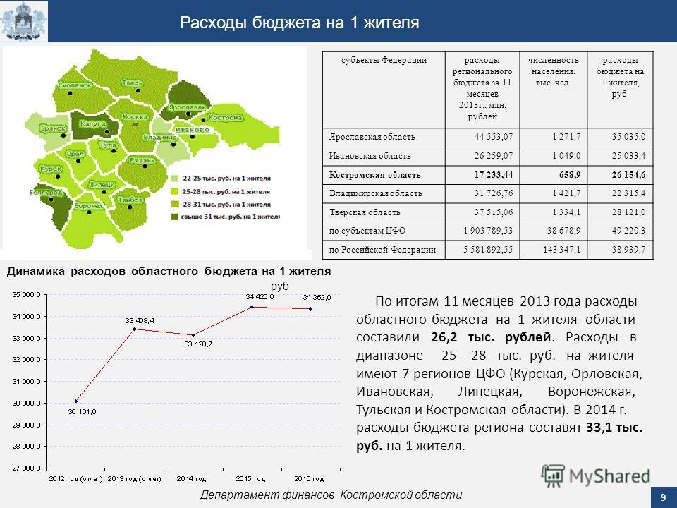 9 Департамент финансов Костромской области Расходы бюджета на 1 жителя субъекты Федерациирасходы регионального бюджета за 11 месяцев 2013 г., млн. рублей численность населения, тыс. чел. расходы бюджета на 1 жителя, руб. Ярославская область 44 553,07