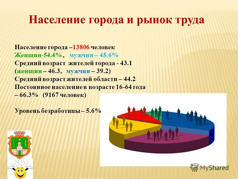 Население города и рынок труда Население города –13806 человек Женщин-54.4%, мужчин – 45.6% Средний возраст жителей города - 43.1 (женщин – 46.3, мужчин – 39.2) Средний возраст жителей области – 44.2 Постоянное население в возрасте 16-64 года – 66.3%