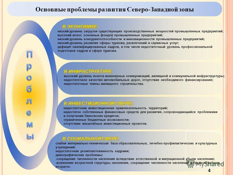 Основные проблемы развития Северо-Западной зоны 4