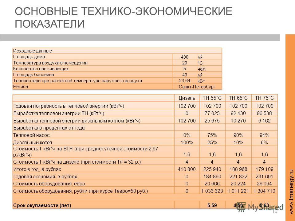 10 www.tmenergy.ru ОСНОВНЫЕ ТЕХНИКО-ЭКОНОМИЧЕСКИЕ ПОКАЗАТЕЛИ