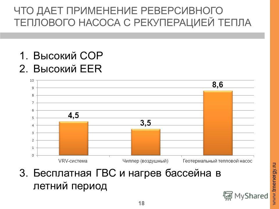 18 ЧТО ДАЕТ ПРИМЕНЕНИЕ РЕВЕРСИВНОГО ТЕПЛОВОГО НАСОСА С РЕКУПЕРАЦИЕЙ ТЕПЛА www.tmenergy.ru 70% 1. Высокий COP 2. Высокий EER 3. Бесплатная ГВС и нагрев бассейна в летний период