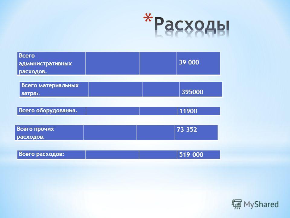 Всего административных расходов. 39 000 Всего материальных затра т. 395000 Всего оборудования. 11900 Всего прочих расходов. 73 352 Всего расходов: 519 000