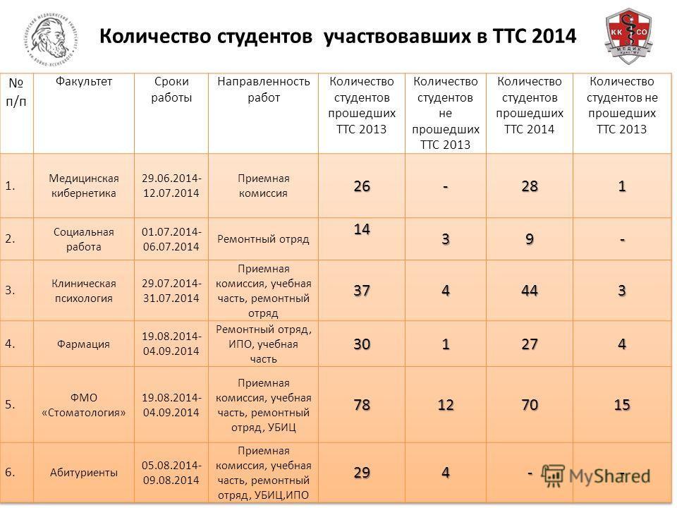 Количество студентов участвовавших в ТТС 2014