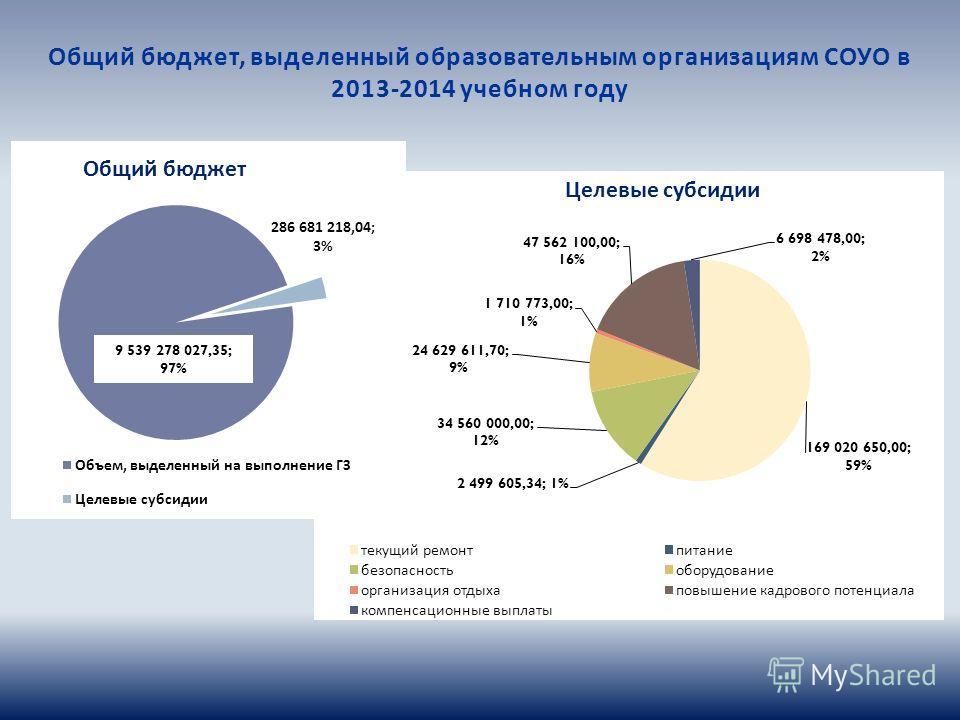 Общий бюджет, выделенный образовательным организациям СОУО в 2013-2014 учебном году