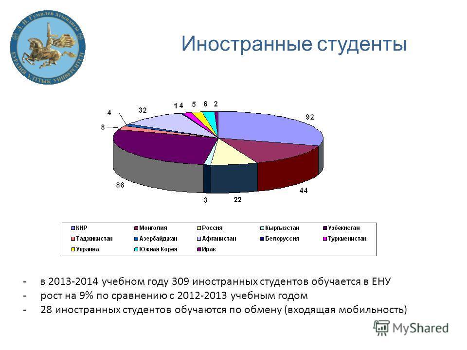 Иностранные студенты - в 2013-2014 учебном году 309 иностранных студентов обучается в ЕНУ -рост на 9% по сравнению с 2012-2013 учебным годом -28 иностранных студентов обучаются по обмену (входящая мобильность)