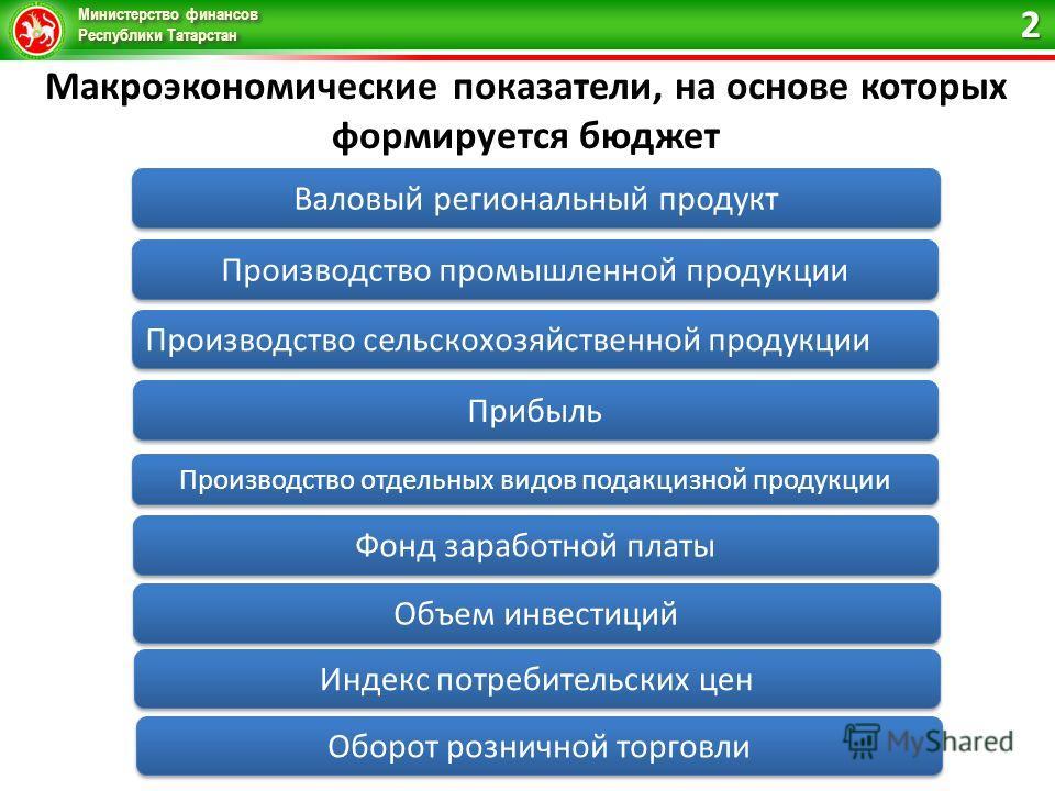 Министерство финансов Республики Татарстан Макроэкономические показатели, на основе которых формируется бюджет Валовый региональный продукт Производство промышленной продукции Производство сельскохозяйственной продукции Прибыль Оборот розничной торго