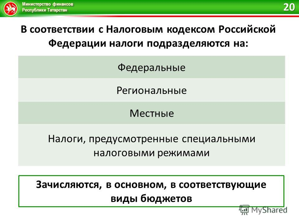 Министерство финансов Республики Татарстан В соответствии с Налоговым кодексом Российской Федерации налоги подразделяются на: Федеральные Региональные Местные Налоги, предусмотренные специальными налоговыми режимами Зачисляются, в основном, в соответ
