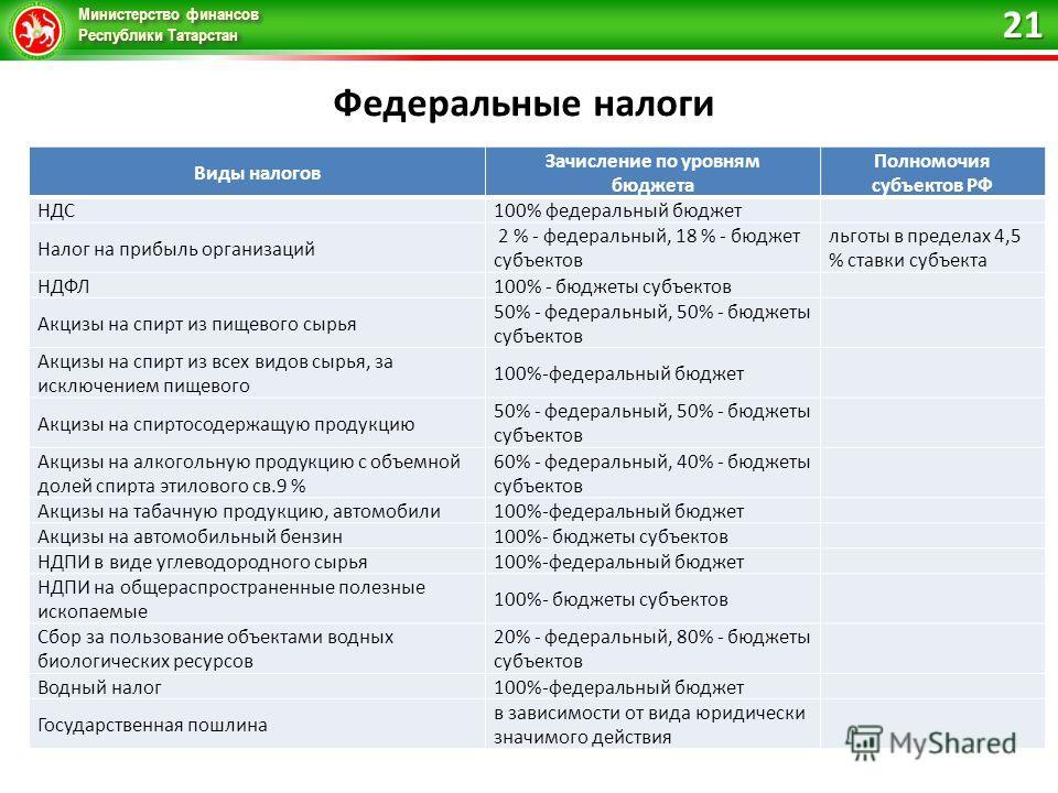 Министерство финансов Республики Татарстан Федеральные налоги 21 Виды налогов Зачисление по уровням бюджета Полномочия субъектов РФ НДС100% федеральный бюджет Налог на прибыль организаций 2 % - федеральный, 18 % - бюджет субъектов льготы в пределах 4