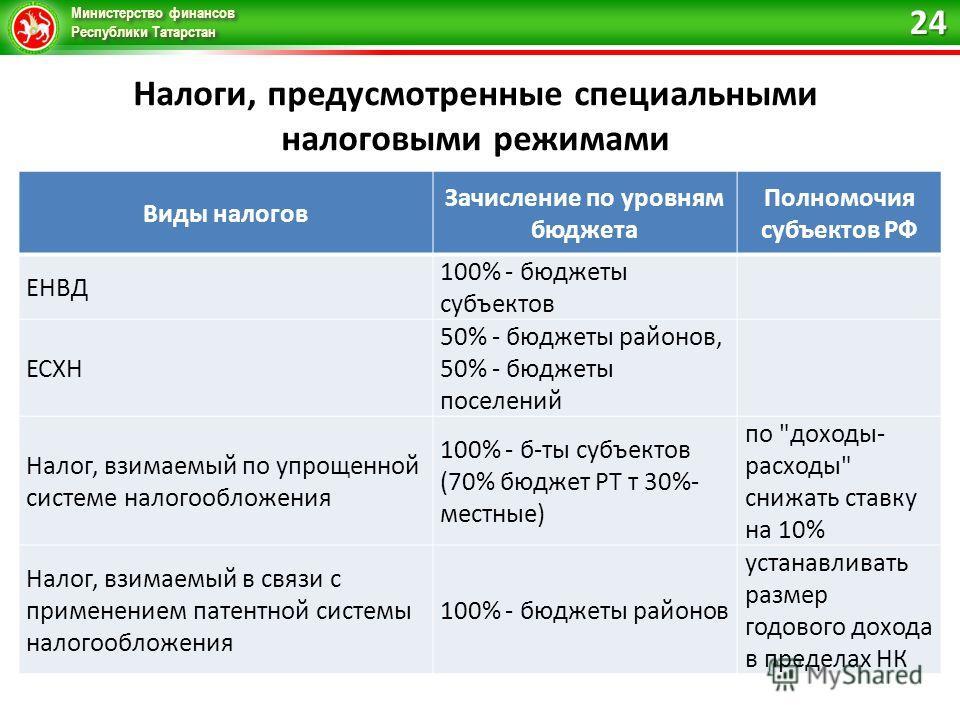 Министерство финансов Республики Татарстан Налоги, предусмотренные специальными налоговыми режимами 24 Виды налогов Зачисление по уровням бюджета Полномочия субъектов РФ ЕНВД 100% - бюджеты субъектов ЕСХН 50% - бюджеты районов, 50% - бюджеты поселени
