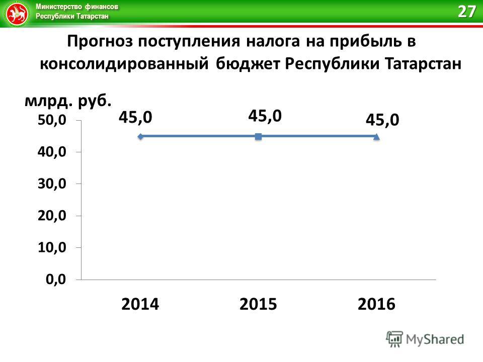 Министерство финансов Республики Татарстан Прогноз поступления налога на прибыль в консолидированный бюджет Республики Татарстан 27