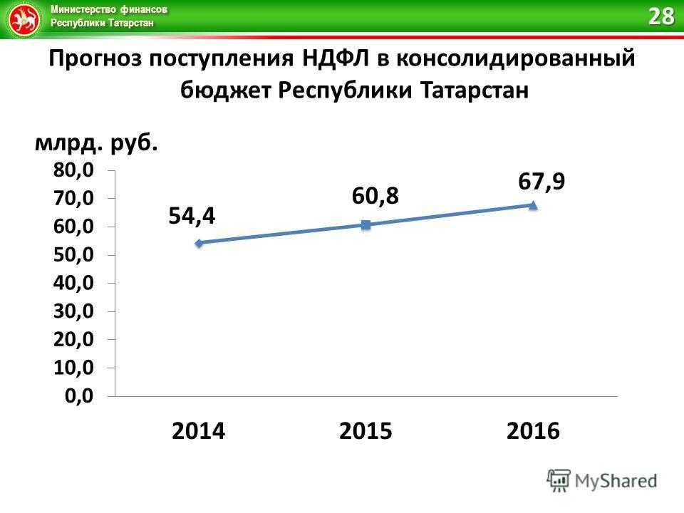 Министерство финансов Республики Татарстан Прогноз поступления НДФЛ в консолидированный бюджет Республики Татарстан 28