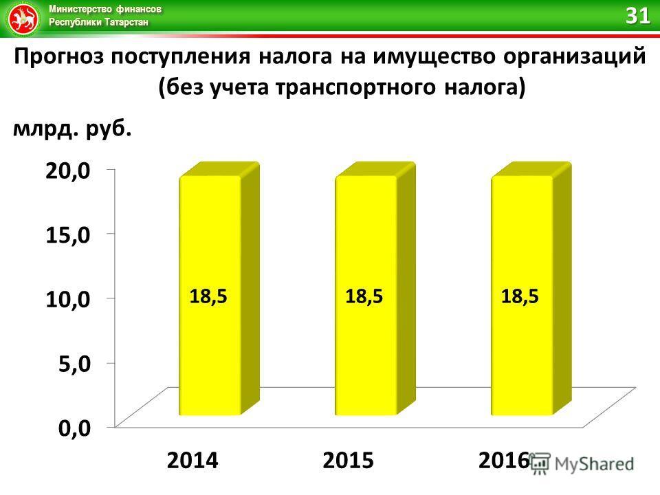 Министерство финансов Республики Татарстан Прогноз поступления налога на имущество организаций (без учета транспортного налога) 31