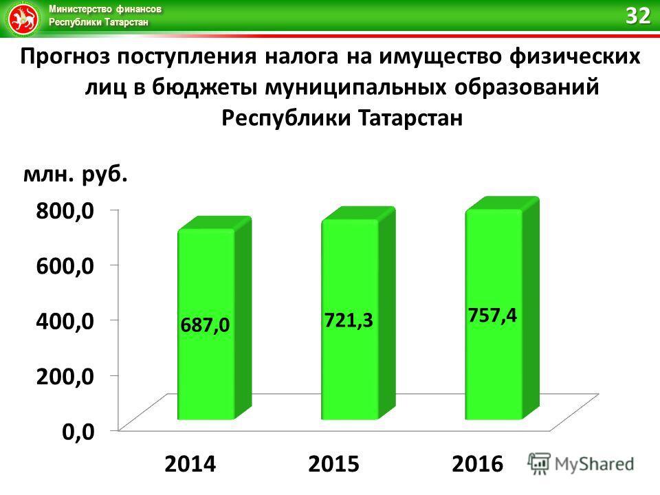 Министерство финансов Республики Татарстан Прогноз поступления налога на имущество физических лиц в бюджеты муниципальных образований Республики Татарстан 32