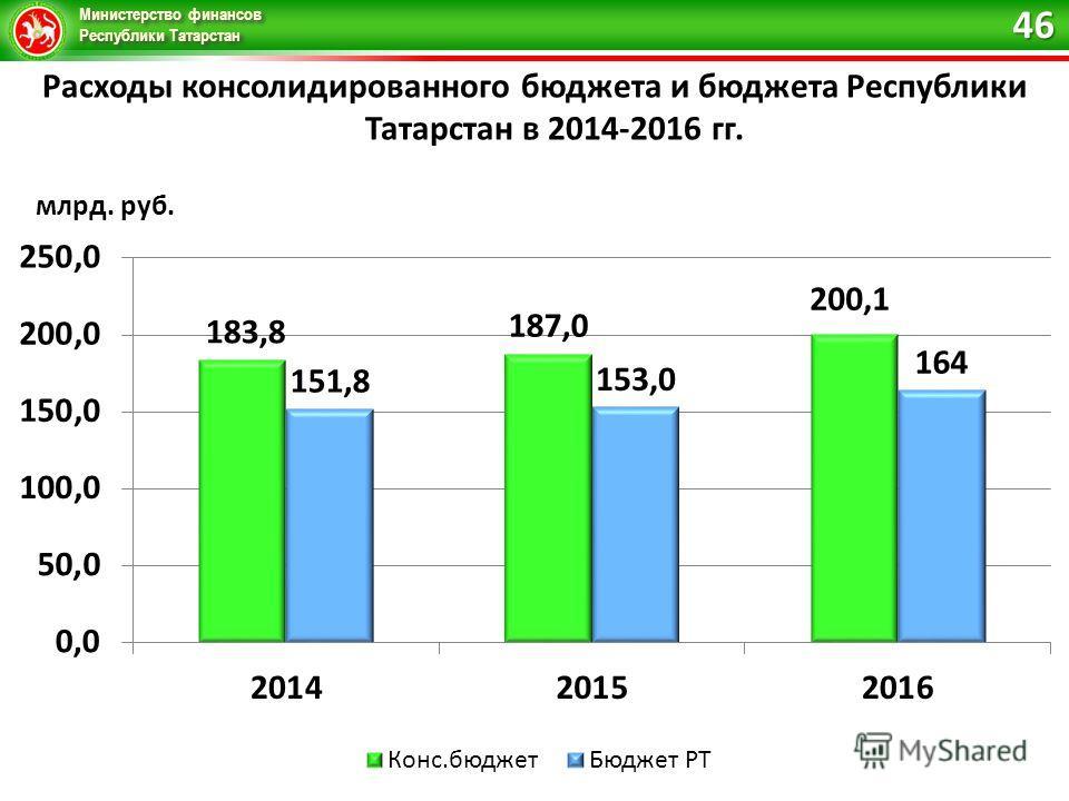 Министерство финансов Республики Татарстан Расходы консолидированного бюджета и бюджета Республики Татарстан в 2014-2016 гг. млрд. руб. 46