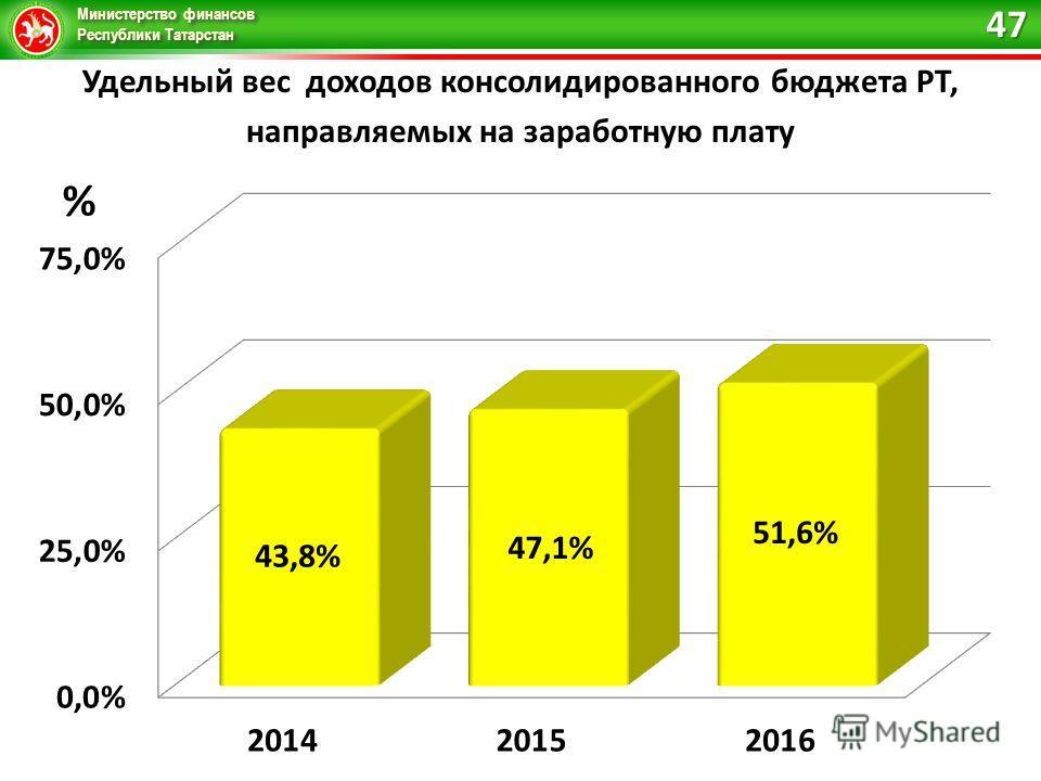 Министерство финансов Республики Татарстан Удельный вес доходов консолидированного бюджета РТ, направляемых на заработную плату 47
