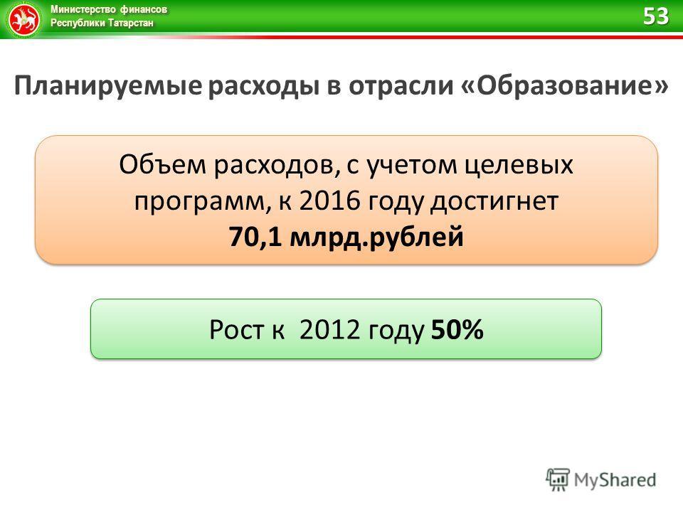 Министерство финансов Республики Татарстан Планируемые расходы в отрасли «Образование» Объем расходов, с учетом целевых программ, к 2016 году достигнет 70,1 млрд.рублей Рост к 2012 году 50% 53