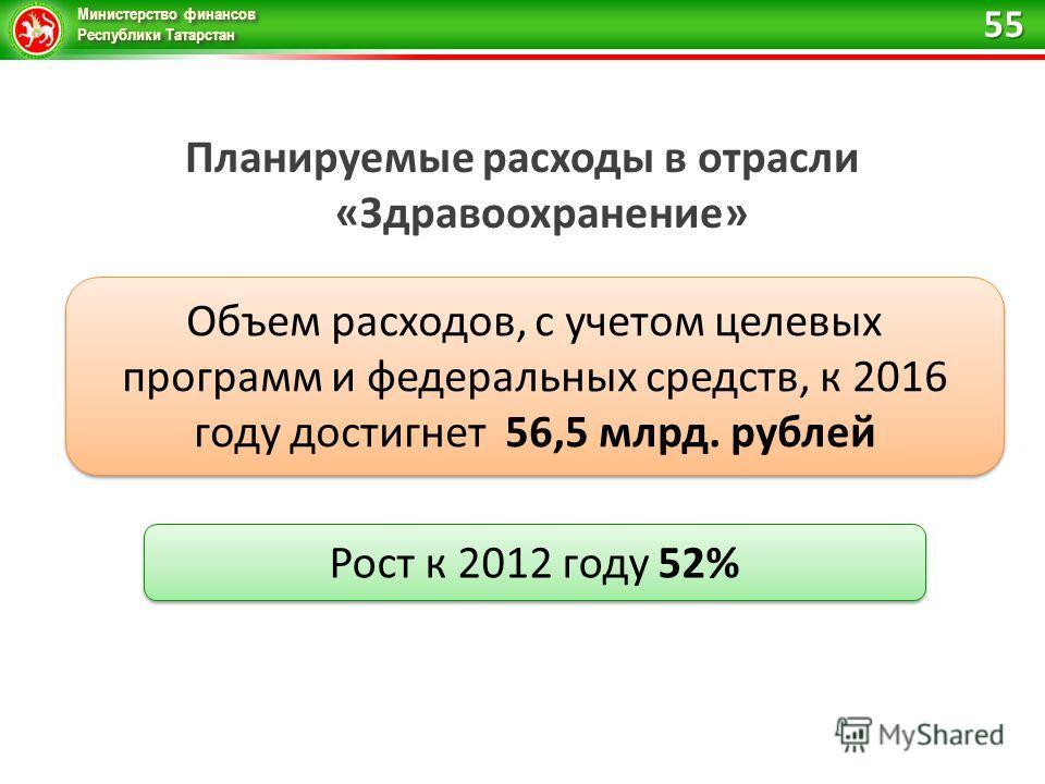 Министерство финансов Республики Татарстан Планируемые расходы в отрасли «Здравоохранение» Объем расходов, с учетом целевых программ и федеральных средств, к 2016 году достигнет 56,5 млрд. рублей Рост к 2012 году 52% 55
