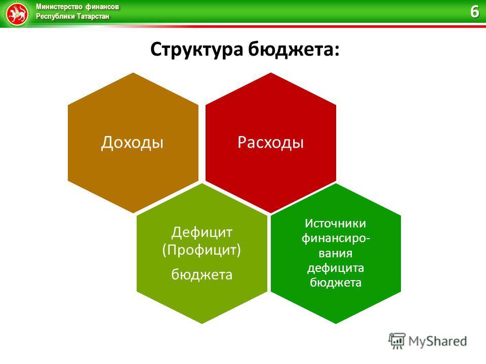 Министерство финансов Республики Татарстан Структура бюджета: 6 Расходы Доходы Дефицит (Профицит) бюджета Источники финансиро- вания дефицита бюджета