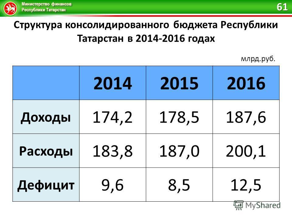 Министерство финансов Республики Татарстан 201420152016 Доходы 174,2178,5187,6 Расходы 183,8187,0200,1 Дефицит 9,68,512,5 Структура консолидированного бюджета Республики Татарстан в 2014-2016 годах млрд.руб. 61
