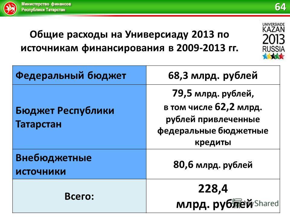 Министерство финансов Республики Татарстан Общие расходы на Универсиаду 2013 по источникам финансирования в 2009-2013 гг. 64 Федеральный бюджет 68,3 млрд. рублей Бюджет Республики Татарстан 79,5 млрд. рублей, в том числе 62,2 млрд. рублей привлеченны