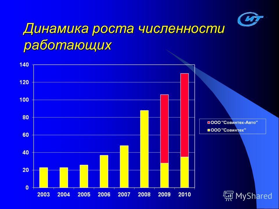 Динамика роста численности работающих