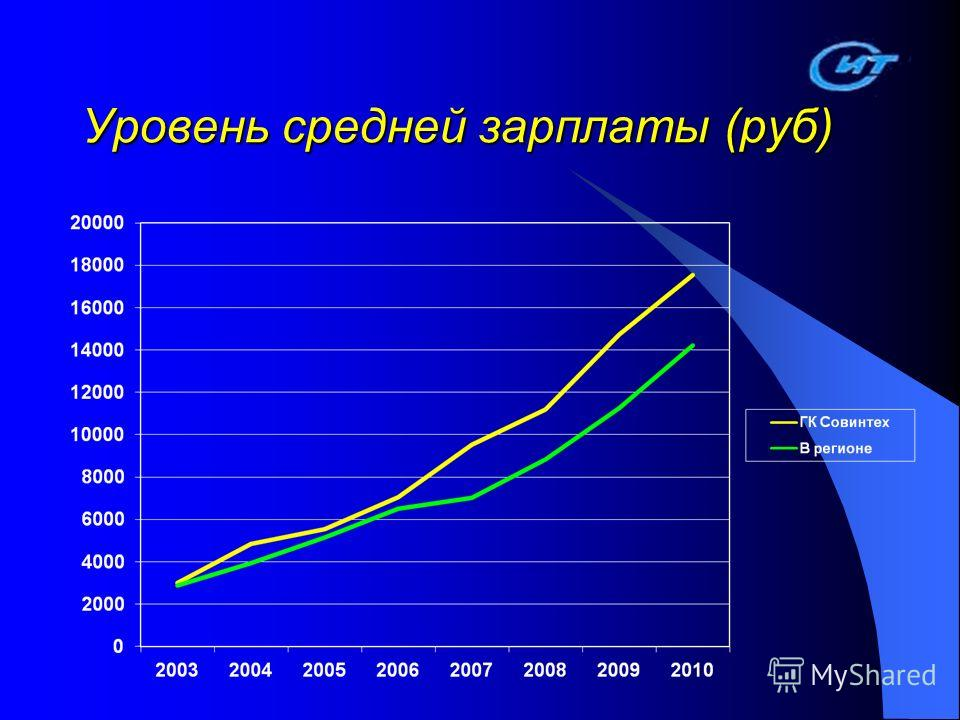 Уровень средней зарплаты (руб)