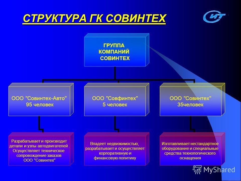 СТРУКТУРА ГК СОВИНТЕХ ГРУППА КОМПАНИЙ СОВИНТЕХ ООО