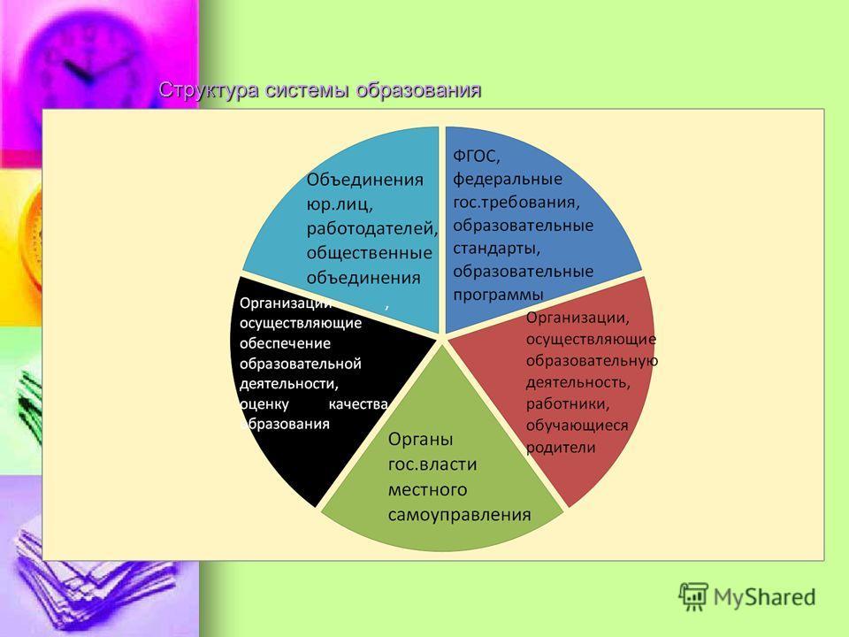 Структура системы образования Структура системы образования