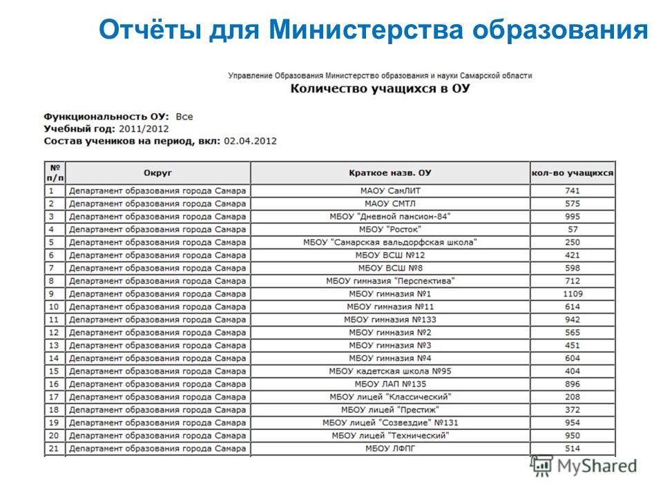 Отчёты для Министерства образования