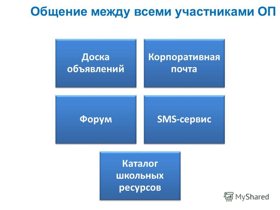 Общение между всеми участниками ОП Доска объявлений Корпоративная почта ФорумSMS-сервис Каталог школьных ресурсов