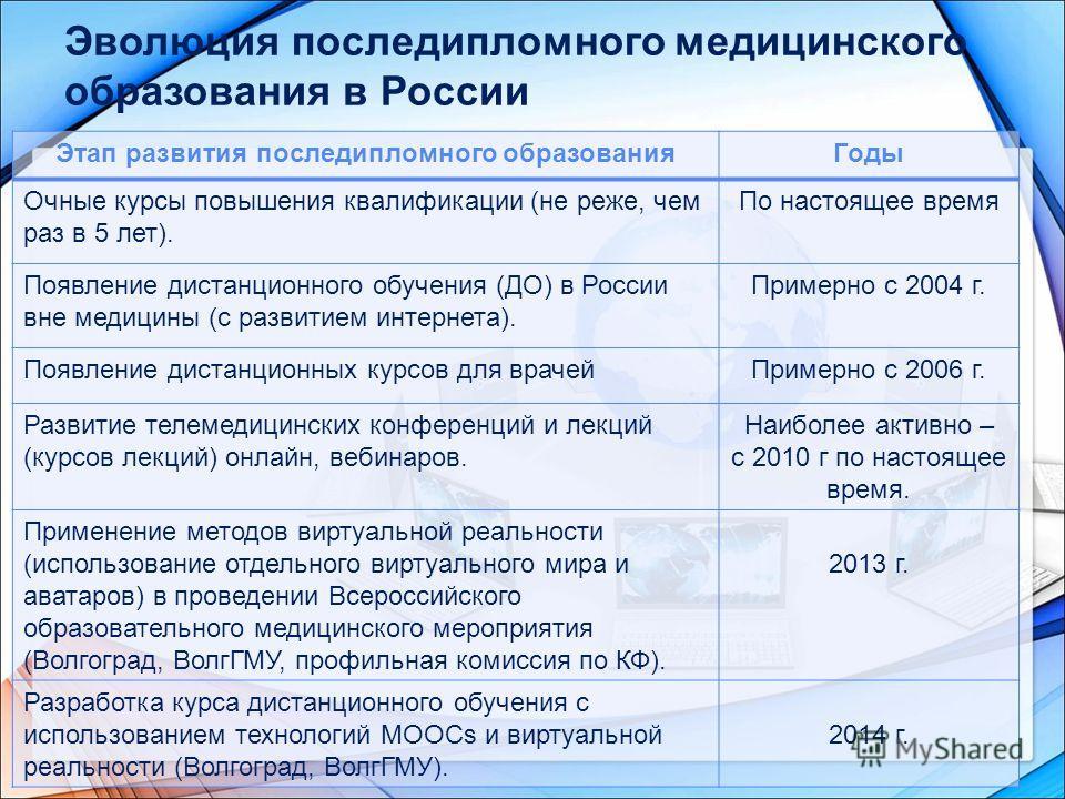 Эволюция последипломного медицинского образования в России Этап развития последипломного образования Годы Очные курсы повышения квалификации (не реже, чем раз в 5 лет). По настоящее время Появление дистанционного обучения (ДО) в России вне медицины (