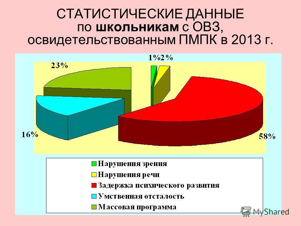 СТАТИСТИЧЕСКИЕ ДАННЫЕ по школьникам с ОВЗ, освидетельствованным ПМПК в 2013 г.