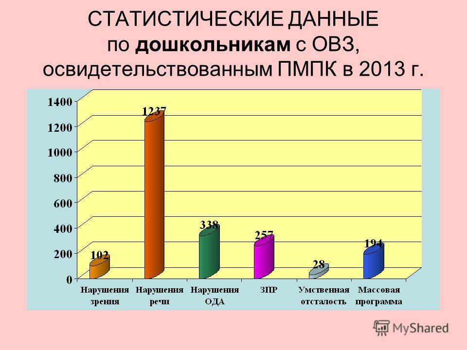 СТАТИСТИЧЕСКИЕ ДАННЫЕ по дошкольникам с ОВЗ, освидетельствованным ПМПК в 2013 г.