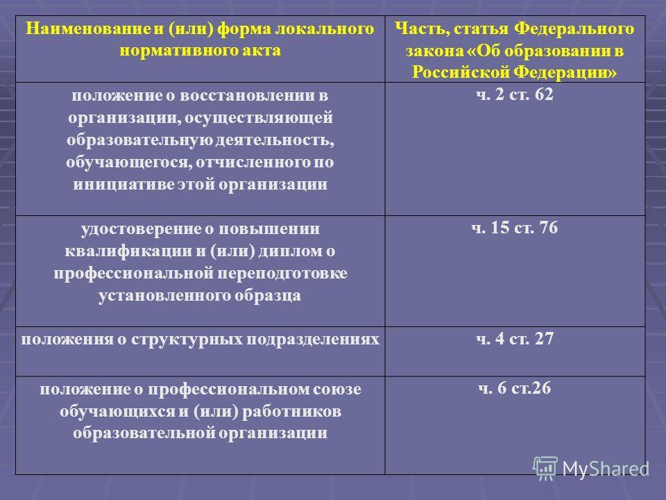 Наименование и (или) форма локального нормативного акта Часть, статья Федерального закона «Об образовании в Российской Федерации» положение о восстановлении в организации, осуществляющей образовательную деятельность, обучающегося, отчисленного по ини