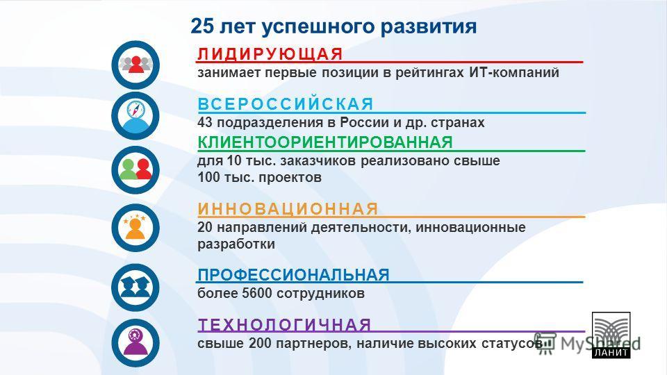 ЛИДИРУЮЩАЯ занимает первые позиции в рейтингах ИТ-компаний ВСЕРОССИЙСКАЯ 43 подразделения в России и др. странах КЛИЕНТООРИЕНТИРОВАННАЯ для 10 тыс. заказчиков реализовано свыше 100 тыс. проектов ИННОВАЦИОННАЯ 20 направлений деятельности, инновационны