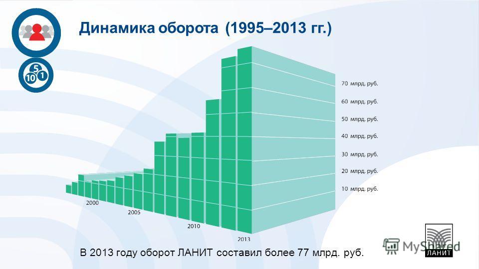 В 2013 году оборот ЛАНИТ составил более 77 млрд. руб. Динамика оборота (1995–2013 гг.)