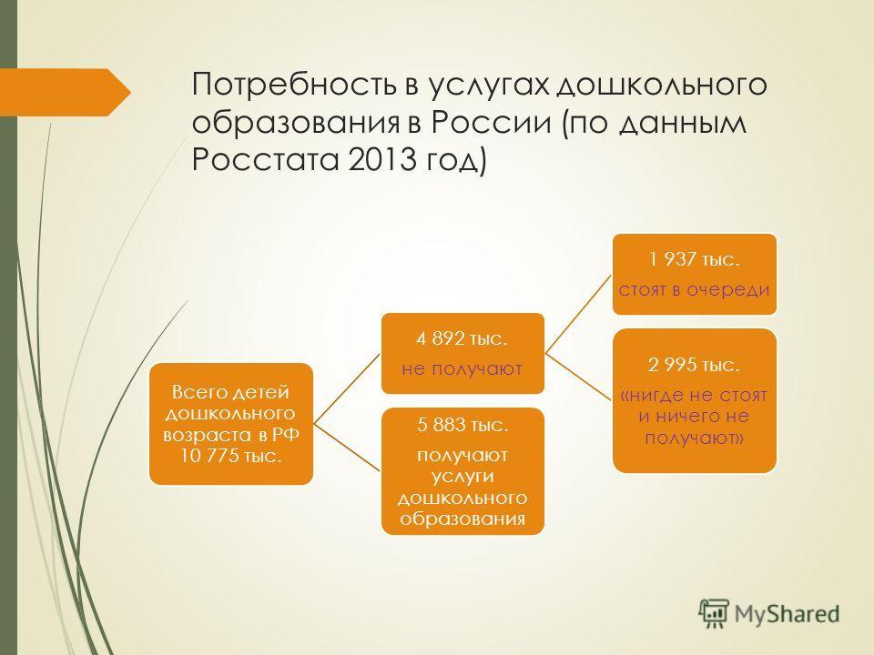 Потребность в услугах дошкольного образования в России (по данным Росстата 2013 год) Всего детей дошкольного возраста в РФ 10 775 тыс. 4 892 тыс. не получают 1 937 тыс. стоят в очереди 2 995 тыс. «нигде не стоят и ничего не получают» 5 883 тыс. получ