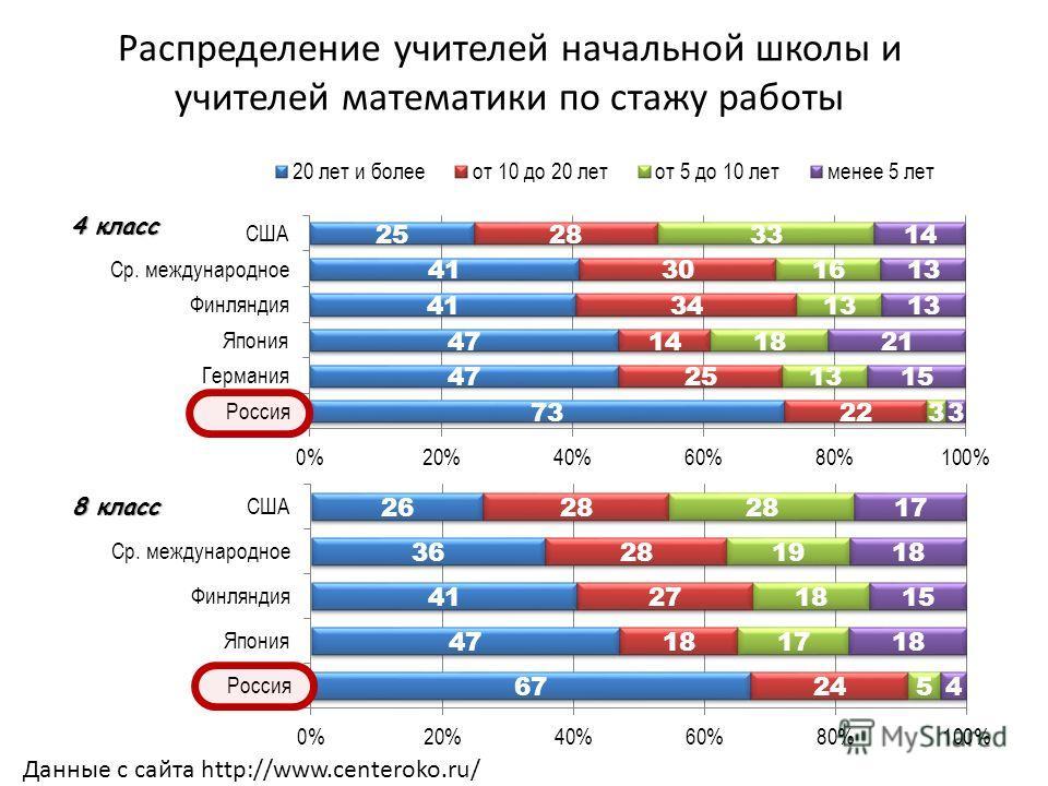 Распределение учителей начальной школы и учителей математики по стажу работы Данные с сайта http://www.centeroko.ru/