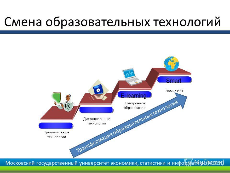 Традиционные технологии Дистанционные технологии Электронное образование E-learning Smart Новые ИКТ Трансформация образовательных технологий Смена образовательных технологий