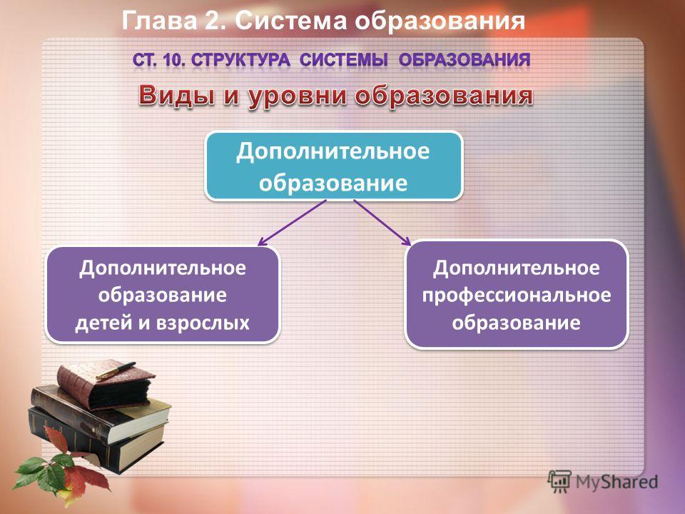 Глава 2. Система образования Дополнительное образование детей и взрослых Дополнительное образование детей и взрослых Дополнительное профессиональное образование